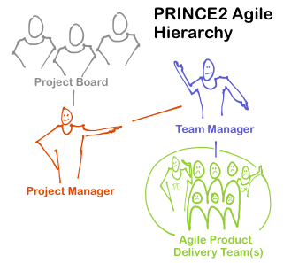 With PRINCE2 Agile, the victim is Agile – Part 2