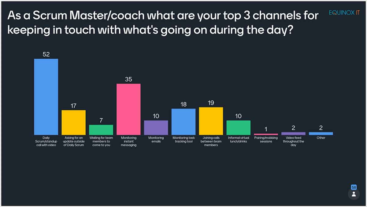 Scrum Master channels for keeping in touch